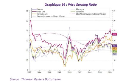 price earning ratio PER depuis 2002