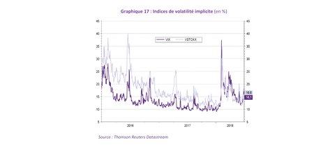 volatilité indice vix depuis 2016