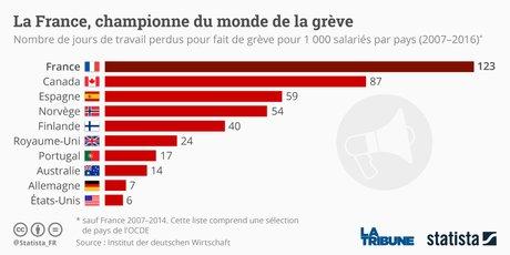 La France, championne du monde de la grève