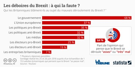 Les déboires du Brexit : à qui la faute ?