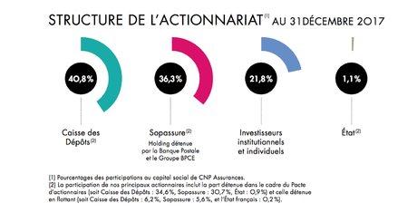 CNP actionnariat CDC Caisse