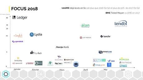 Fintech levées de fonds France 2018
