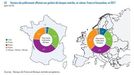 prélèvements aux guichets des banques centrales en france et eurosystème zone euro