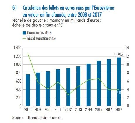 circulation des billets eurosystème
