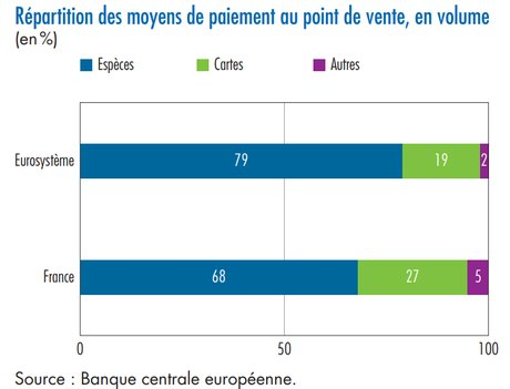 repartition moyens de paiement France Europe