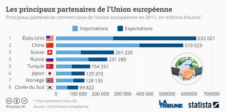 Les principaux partenaires de l'Union européenne