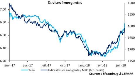 evolution indice msci devises émergentes yuan