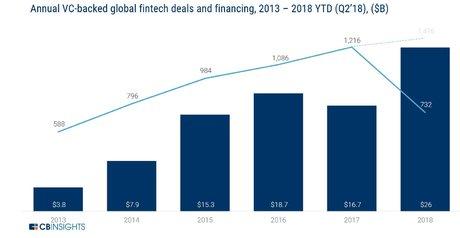 Fintech deal CB Inisghts 2013 2018
