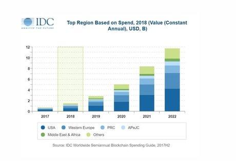 Blockchain investissements IDC par région