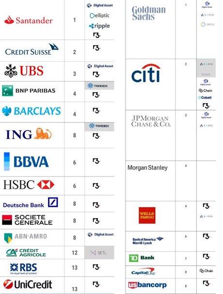 Blockchain invest banques us et euro