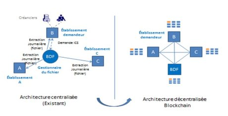 Blockchain Sepa Banque de France