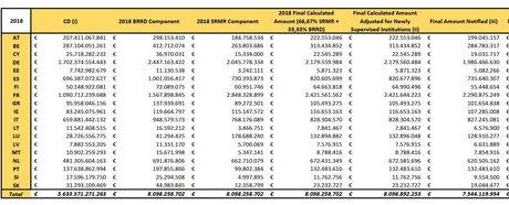 FRU contribution par pays fonds de résolution unique SRB