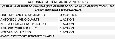 Atlantic Ventures