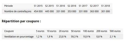 Faux billets euros BCE