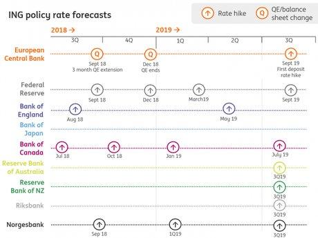 prévisions banques centrales politique monétaire