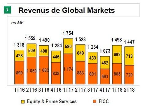 BNP Paribas global markets marchés