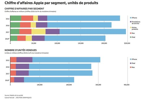 graph apple