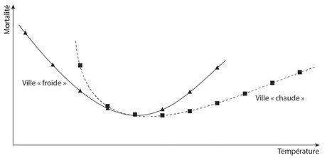 canicule graph