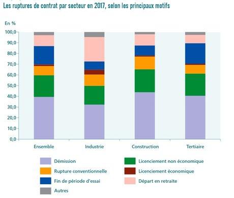 Ruptures de cntrat par secteur en 2017, selon les principaux motifs