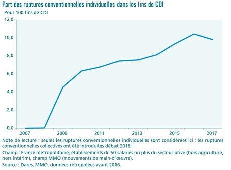 Part des ruptures conventionnelles individuelles dans les fins de CDI