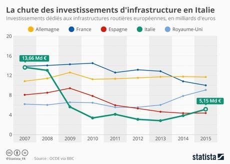 Statista, reseau routier, ponts, chute investissement Italie VS UE