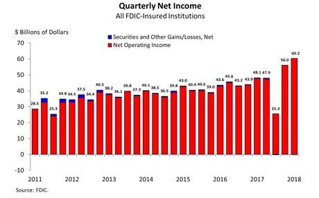 Banques américaines profits T2 2018
