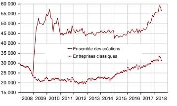 Nouvelle baisse des créations d'entreprises en juillet 2018