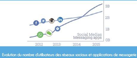 Illustration réseaux sociaux messagerie