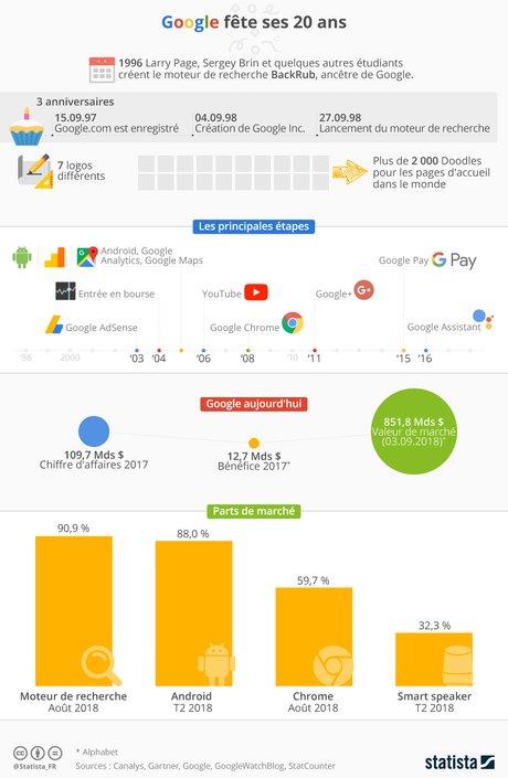 Les 20 ans de Google en chiffres