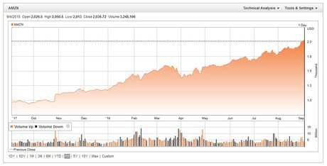 Amazon cours bourse un an 2017 2018