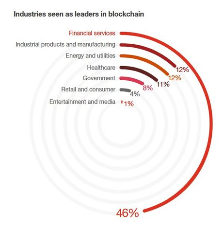 Blockchain leaders PwC