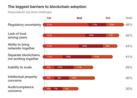 Blockchain freins PwC