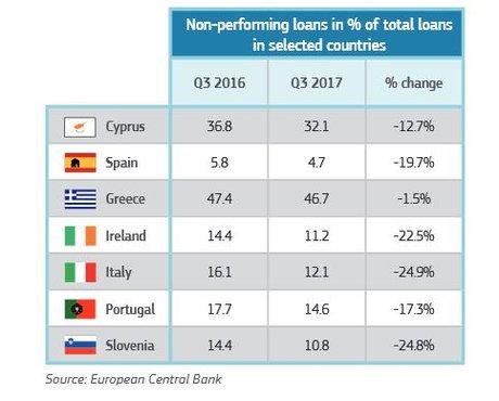Créances douteuses banques Europe UE