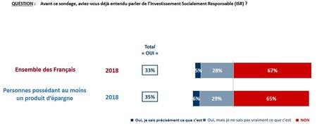 sondage ISR investissement responsable