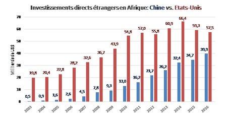 Graph Chine Afrique 1
