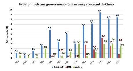 Graph Chine Afrique 2