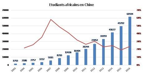 Graph Chine Afrique 5