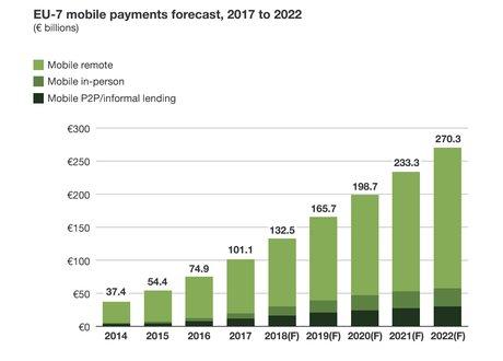 Paiement mobile prévisions Forrester 2022