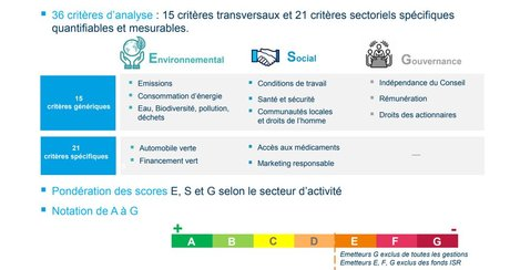 Amundi critères ESG ISR responsable