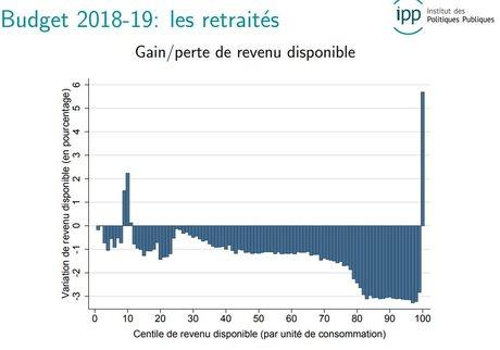 retraités IPP