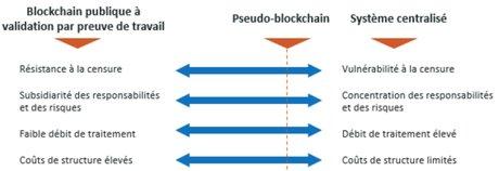 Blockchain publique pseudo vs centralisé