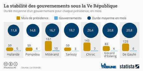 remaniement, Ve République, mandat, quinquennat