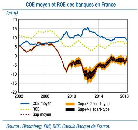 Banques RoE coût du capital BdF
