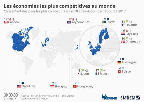 Statista, compétitivité, entreprises, croissance, conjoncture, emploi