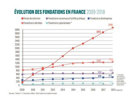 Graphique évolution des fondations 2009-2018
