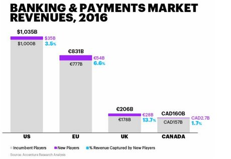 Fintech banque nouveaux entrants monde Accenture