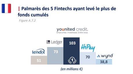 Fintech top levées France