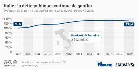 Statista, Italie, dette publique, PIB,