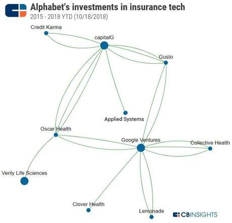 Google Alphabet assurance insurtech