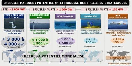 Eolien flottant, PPE, Antoine Rabain, éolien